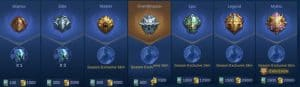 Mobile Legends Ranking